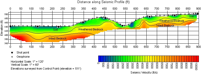 Example Seismic Refraction Profile